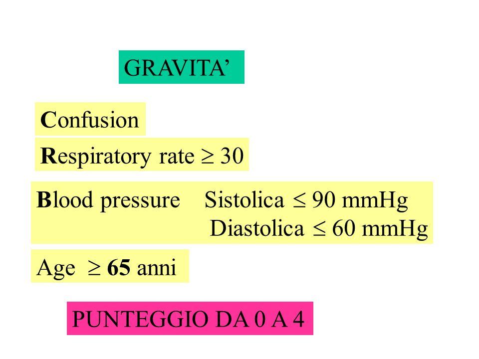 GRAVITA Confusion Respiratory rate 30 Blood pressure Sistolica 90 mmHg Diastolica 60 mmHg Age 65 anni PUNTEGGIO DA 0 A 4