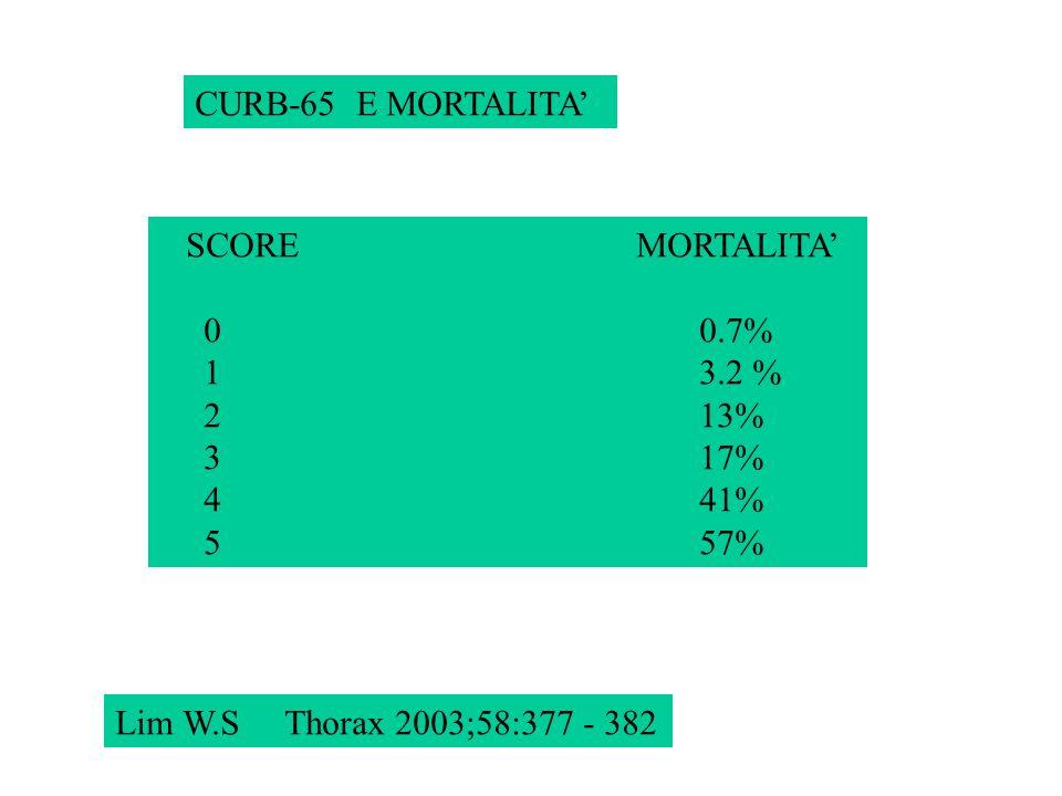 CURB-65 E MORTALITA Lim W.S Thorax 2003;58:377 - 382 SCORE MORTALITA 0 0.7% 1 3.2 % 2 13% 3 17% 4 41% 5 57%