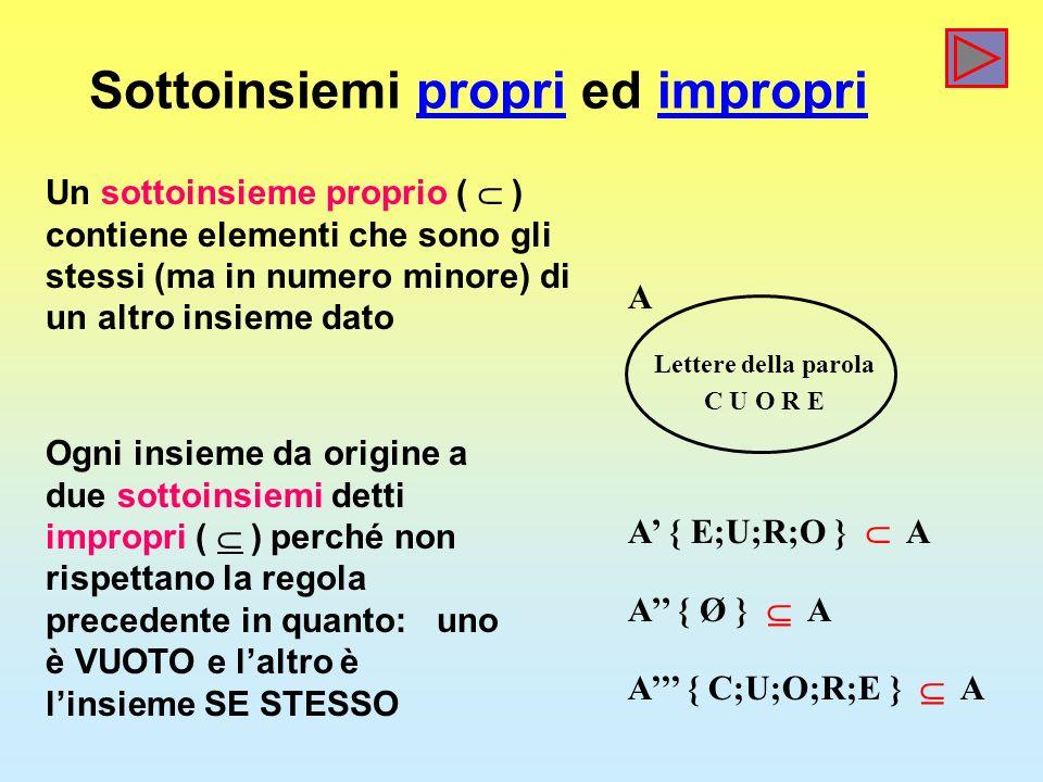 Sottoinsiemi propri ed impropri A Lettere della parola C U O R E A { E;U;R;O } A A { Ø } A A { C;U;O;R;E } A Un sottoinsieme proprio ( ) contiene elementi che sono gli stessi (ma in numero minore) di un altro insieme dato Ogni insieme da origine a due sottoinsiemi detti impropri ( ) perché non rispettano la regola precedente in quanto: uno è VUOTO e laltro è linsieme SE STESSO
