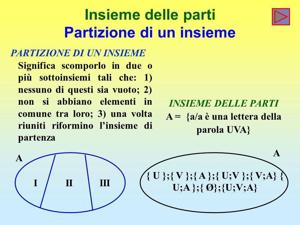 Insieme delle parti Partizione di un insieme { U };{ V };{ A };{ U;V };{ V;A} { U;A };{ Ø};{U;V;A} IIIIII PARTIZIONE DI UN INSIEME A A Significa scomporlo in due o più sottoinsiemi tali che: 1) nessuno di questi sia vuoto; 2) non si abbiano elementi in comune tra loro; 3) una volta riuniti riformino linsieme di partenza INSIEME DELLE PARTI A = {a/a è una lettera della parola UVA}