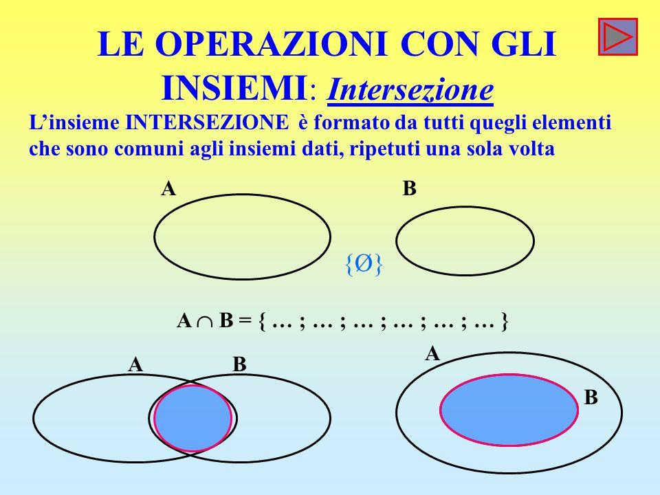 LE OPERAZIONI CON GLI INSIEMI : Intersezione Linsieme INTERSEZIONE è formato da tutti quegli elementi che sono comuni agli insiemi dati, ripetuti una sola volta AB AB A B A B = { … ; … ; … ; … ; … ; … } {Ø}