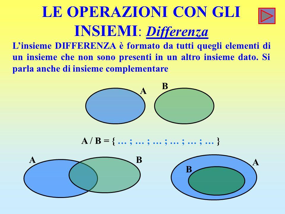 LE OPERAZIONI CON GLI INSIEMI : Differenza Linsieme DIFFERENZA è formato da tutti quegli elementi di un insieme che non sono presenti in un altro insieme dato.