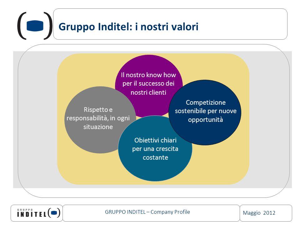 Maggio 2012 GRUPPO INDITEL – Company Profile Gruppo Inditel: i nostri valori Il nostro know how per il successo dei nostri clienti Competizione sosten