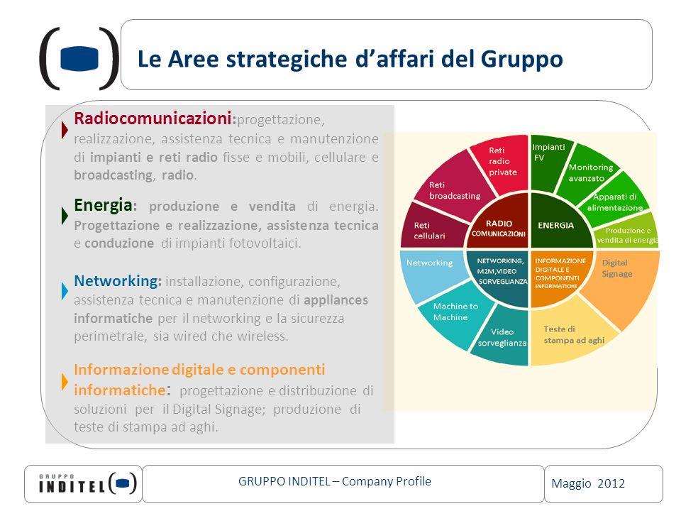 Maggio 2012 GRUPPO INDITEL – Company Profile Le Aree strategiche daffari del Gruppo Radiocomunicazioni : progettazione, realizzazione, assistenza tecn