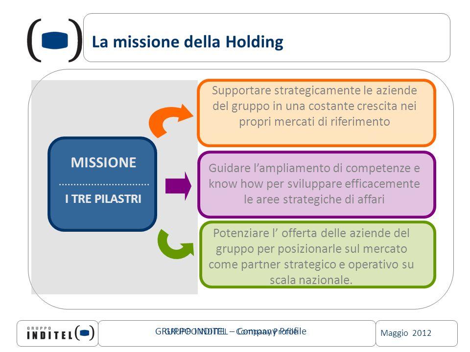 Maggio 2012 GRUPPO INDITEL – Company Profile La missione della Holding GRUPPO INDITEL – Company Profile Supportare strategicamente le aziende del grup