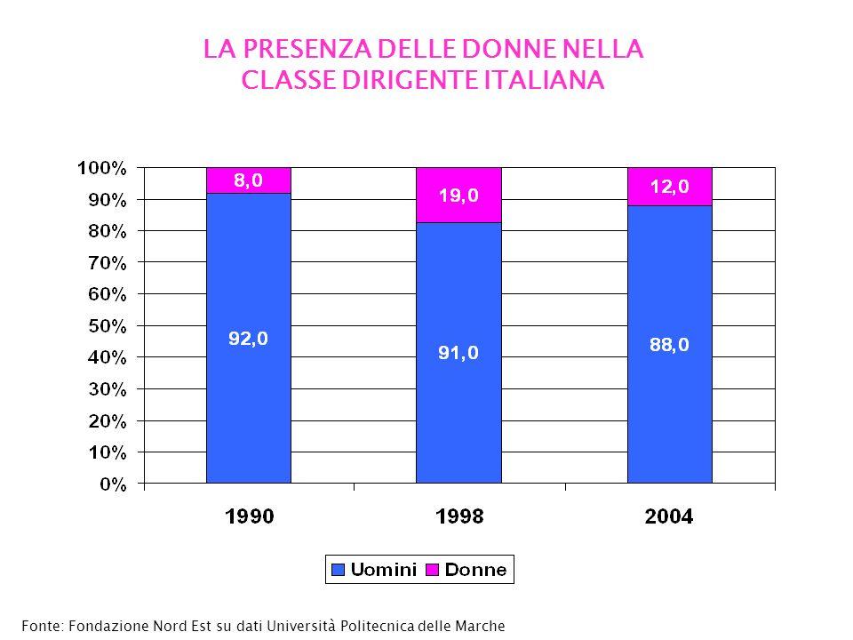 LA PRESENZA DELLE DONNE NELLA CLASSE DIRIGENTE ITALIANA Fonte: Fondazione Nord Est su dati Università Politecnica delle Marche