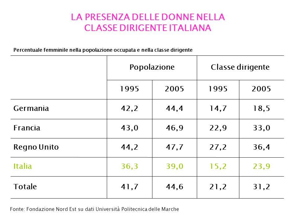 LA PRESENZA DELLE DONNE NELLA CLASSE DIRIGENTE ITALIANA 23,915,239,036,3Italia 33,022,946,943,0Francia 36,427,247,744,2Regno Unito 31,221,244,641,7Totale 44,4 2005 42,2 1995 PopolazioneClasse dirigente 18,514,7Germania 20051995 Fonte: Fondazione Nord Est su dati Università Politecnica delle Marche Percentuale femminile nella popolazione occupata e nella classe dirigente