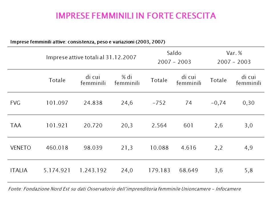 IMPRESE FEMMINILI IN FORTE CRESCITA Fonte: Fondazione Nord Est su dati Osservatorio dellimprenditoria femminile Unioncamere - Infocamere Imprese femmi