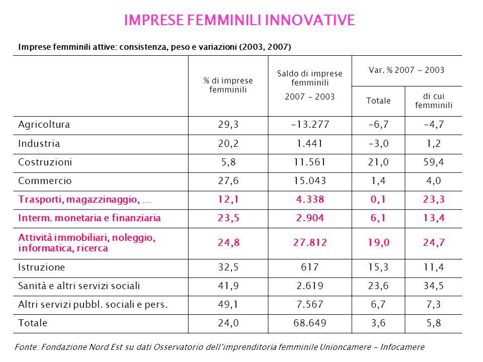 IMPRESE FEMMINILI INNOVATIVE Fonte: Fondazione Nord Est su dati Osservatorio dellimprenditoria femminile Unioncamere - Infocamere Imprese femminili attive: consistenza, peso e variazioni (2003, 2007) % di imprese femminili Saldo di imprese femminili 2007 - 2003 Var.