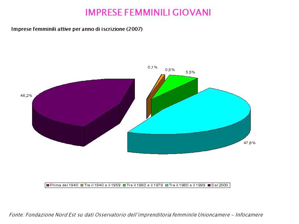 IMPRESE FEMMINILI GIOVANI Fonte: Fondazione Nord Est su dati Osservatorio dellimprenditoria femminile Unioncamere - Infocamere Imprese femminili attive per anno di iscrizione (2007)