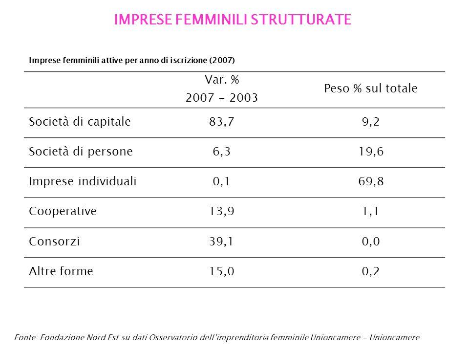 IMPRESE FEMMINILI STRUTTURATE Fonte: Fondazione Nord Est su dati Osservatorio dellimprenditoria femminile Unioncamere - Unioncamere Imprese femminili attive per anno di iscrizione (2007) Var.