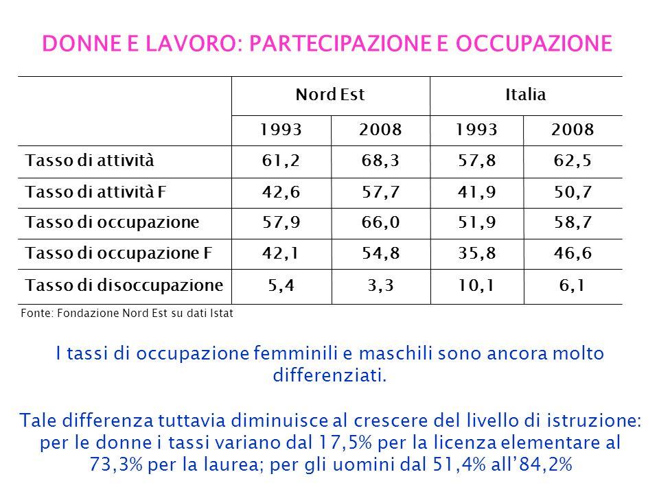 DONNE E LAVORO: PARTECIPAZIONE E OCCUPAZIONE Fonte: Fondazione Nord Est su dati Istat 46,635,854,842,1Tasso di occupazione F 50,741,957,742,6Tasso di attività F 58,751,966,057,9Tasso di occupazione 6,110,13,35,4Tasso di disoccupazione 68,3 2008 61,2 1993 Nord EstItalia 62,557,8Tasso di attività 20081993 I tassi di occupazione femminili e maschili sono ancora molto differenziati.