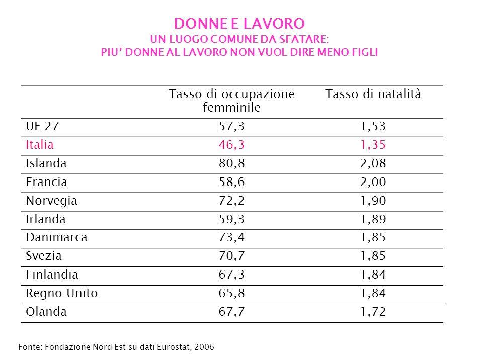 DONNE E LAVORO UN LUOGO COMUNE DA SFATARE: PIU DONNE AL LAVORO NON VUOL DIRE MENO FIGLI Tasso di occupazione femminile Tasso di natalità UE 2757,31,53