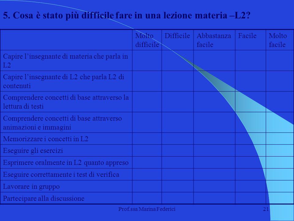 Prof.ssa Marina Federici21 Molto difficile DifficileAbbastanza facile FacileMolto facile Capire linsegnante di materia che parla in L2 Capire linsegna