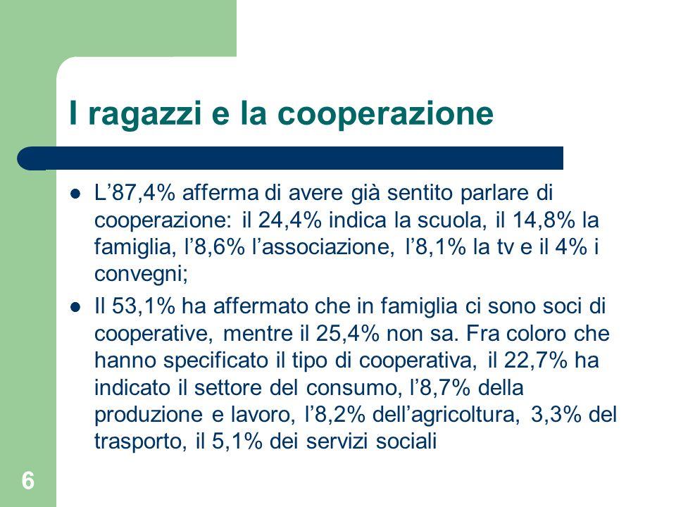 I ragazzi e la cooperazione L87,4% afferma di avere già sentito parlare di cooperazione: il 24,4% indica la scuola, il 14,8% la famiglia, l8,6% lassociazione, l8,1% la tv e il 4% i convegni; Il 53,1% ha affermato che in famiglia ci sono soci di cooperative, mentre il 25,4% non sa.