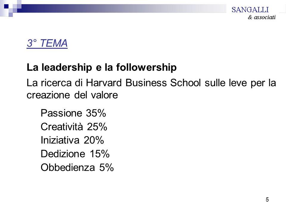 5 3° TEMA La leadership e la followership La ricerca di Harvard Business School sulle leve per la creazione del valore Passione 35% Creatività 25% Ini