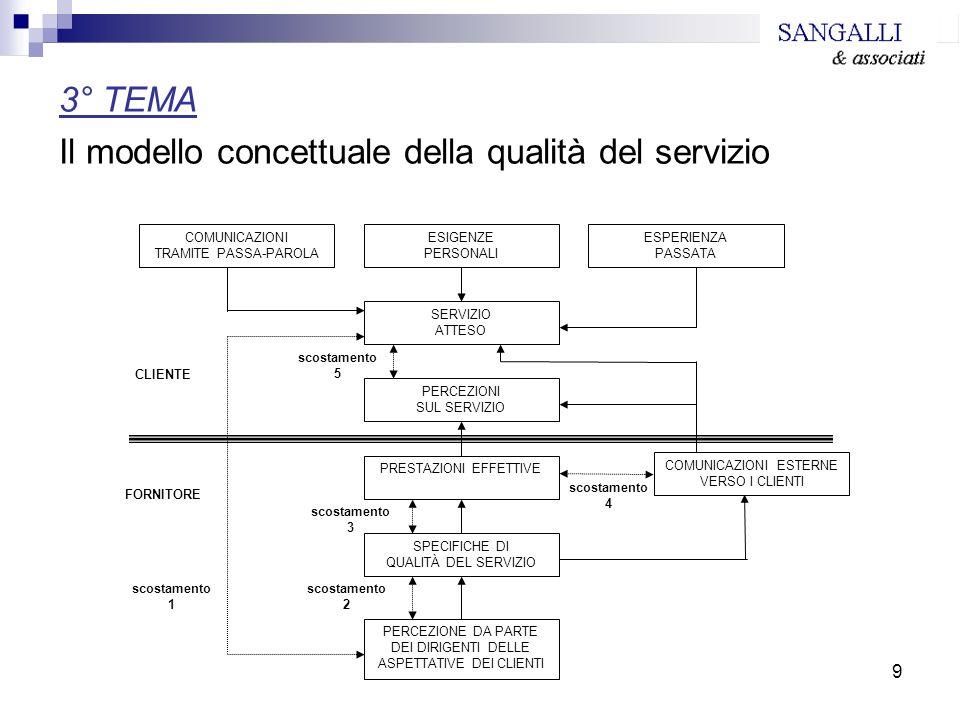 9 3° TEMA Il modello concettuale della qualità del servizio scostamento 5 scostamento 4 scostamento 3 scostamento 2 scostamento 1 COMUNICAZIONI TRAMIT