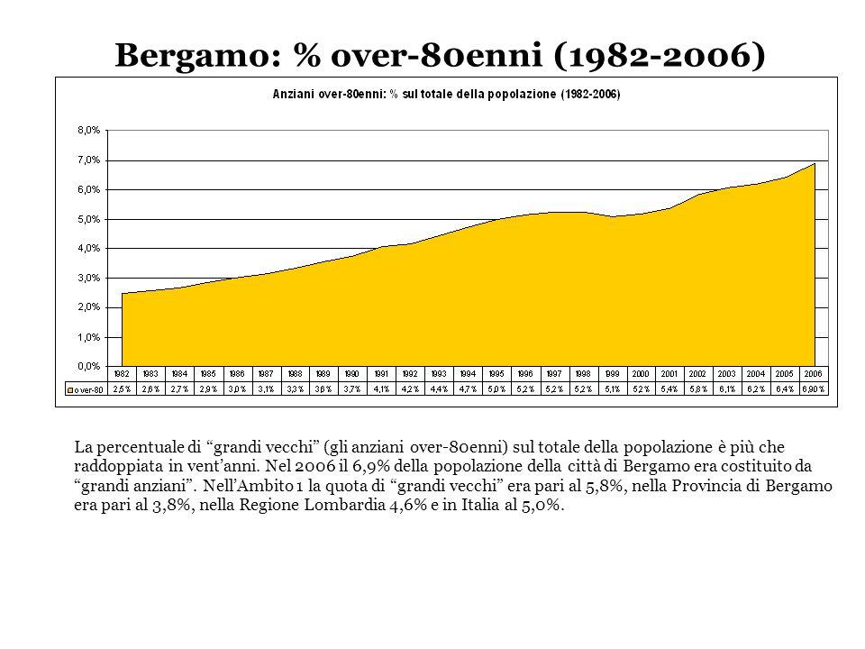 Bergamo: % over-80enni (1982-2006) La percentuale di grandi vecchi (gli anziani over-80enni) sul totale della popolazione è più che raddoppiata in ventanni.