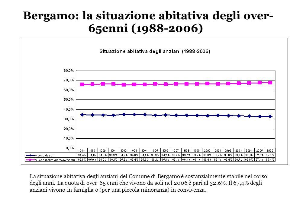 Bergamo: la situazione abitativa degli over- 65enni (1988-2006) La situazione abitativa degli anziani del Comune di Bergamo è sostanzialmente stabile nel corso degli anni.