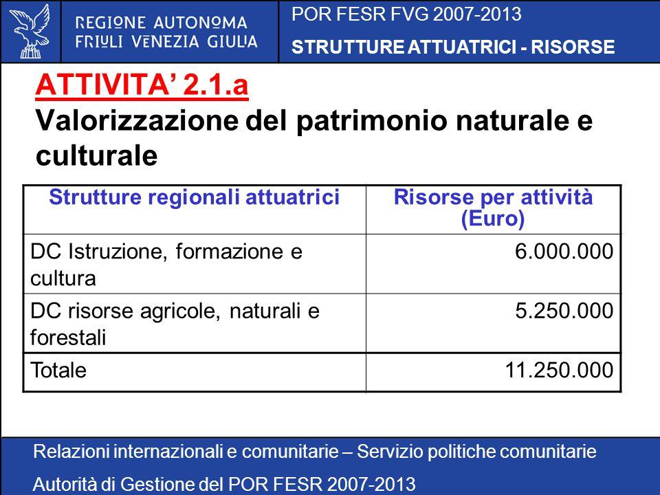 POR FESR FVG 2007-2013 STRUTTURE ATTUATRICI - RISORSE Relazioni internazionali e comunitarie – Servizio politiche comunitarie Autorità di Gestione del POR FESR 2007-2013 ATTIVITA 2.1.a Valorizzazione del patrimonio naturale e culturale Strutture regionali attuatriciRisorse per attività (Euro) DC Istruzione, formazione e cultura 6.000.000 DC risorse agricole, naturali e forestali 5.250.000 Totale11.250.000