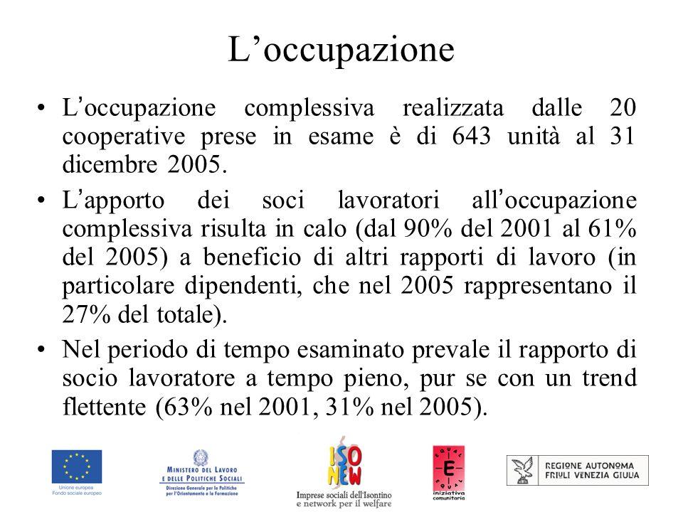 Loccupazione L occupazione complessiva realizzata dalle 20 cooperative prese in esame è di 643 unità al 31 dicembre 2005.