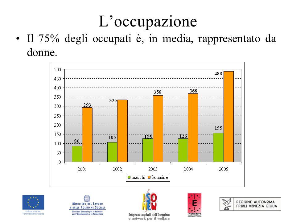 Loccupazione Il 75% degli occupati è, in media, rappresentato da donne.