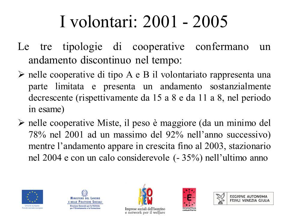 I volontari: 2001 - 2005 Le tre tipologie di cooperative confermano un andamento discontinuo nel tempo: nelle cooperative di tipo A e B il volontariato rappresenta una parte limitata e presenta un andamento sostanzialmente decrescente (rispettivamente da 15 a 8 e da 11 a 8, nel periodo in esame) nelle cooperative Miste, il peso è maggiore (da un minimo del 78% nel 2001 ad un massimo del 92% nellanno successivo) mentre landamento appare in crescita fino al 2003, stazionario nel 2004 e con un calo considerevole (- 35%) nellultimo anno