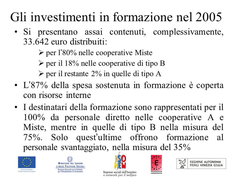 Gli investimenti in formazione nel 2005 Si presentano assai contenuti, complessivamente, 33.642 euro distribuiti: per l 80% nelle cooperative Miste per il 18% nelle cooperative di tipo B per il restante 2% in quelle di tipo A L 87% della spesa sostenuta in formazione è coperta con risorse interne I destinatari della formazione sono rappresentati per il 100% da personale diretto nelle cooperative A e Miste, mentre in quelle di tipo B nella misura del 75%.