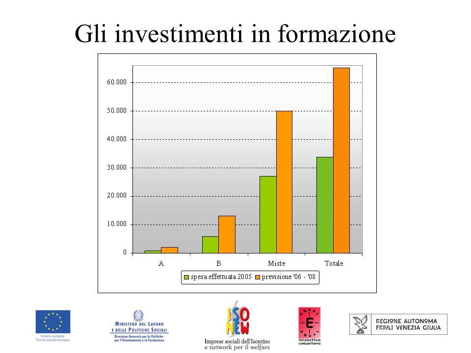 Gli investimenti in formazione