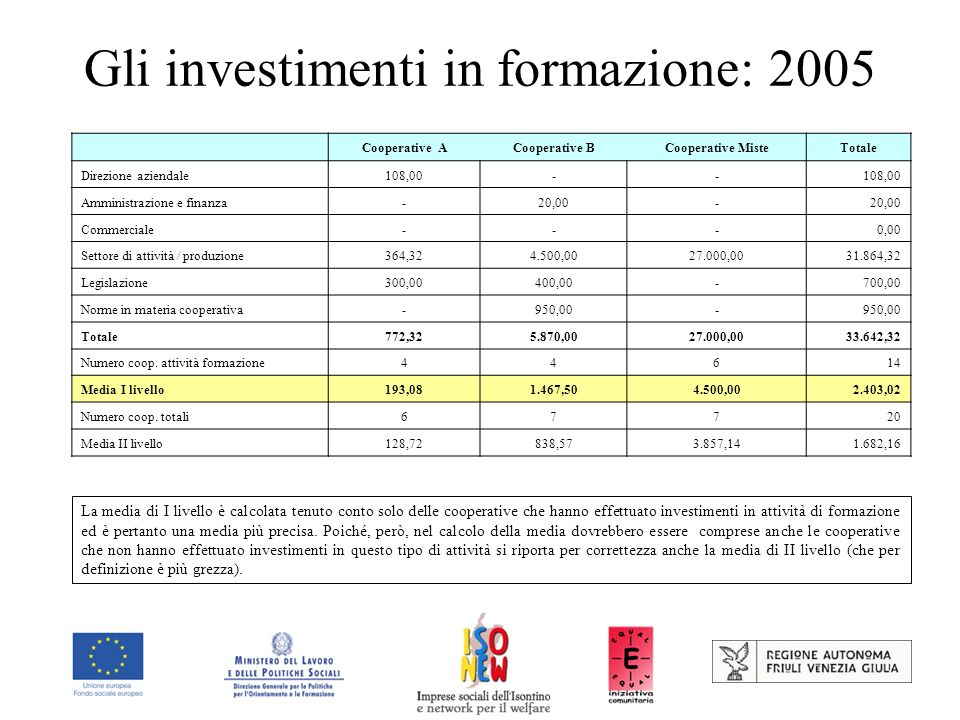 Gli investimenti in formazione: 2005 Cooperative ACooperative BCooperative MisteTotale Direzione aziendale108,00-- Amministrazione e finanza-20,00- Commerciale---0,00 Settore di attività / produzione364,324.500,0027.000,0031.864,32 Legislazione300,00400,00-700,00 Norme in materia cooperativa-950,00- Totale772,325.870,0027.000,0033.642,32 Numero coop.