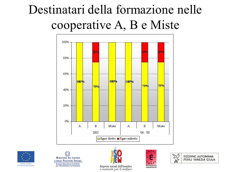 Destinatari della formazione nelle cooperative A, B e Miste