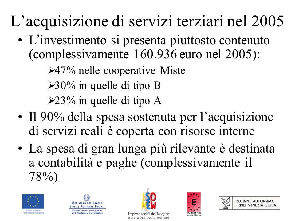 Lacquisizione di servizi terziari nel 2005 L investimento si presenta piuttosto contenuto (complessivamente 160.936 euro nel 2005): 47% nelle cooperative Miste 30% in quelle di tipo B 23% in quelle di tipo A Il 90% della spesa sostenuta per lacquisizione di servizi reali è coperta con risorse interne La spesa di gran lunga più rilevante è destinata a contabilità e paghe (complessivamente il 78%)