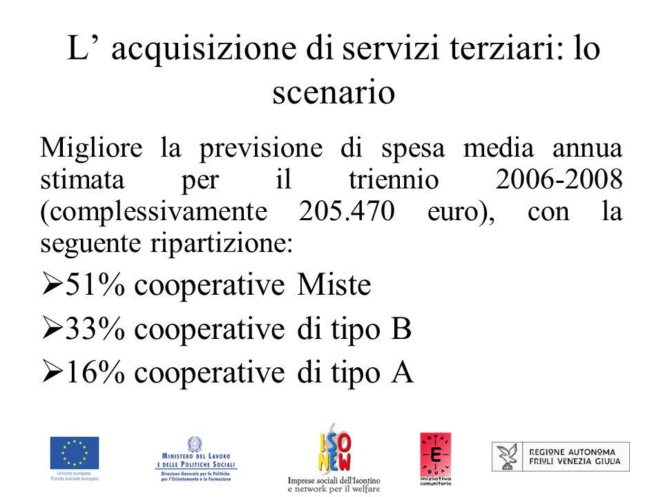 L acquisizione di servizi terziari: lo scenario Migliore la previsione di spesa media annua stimata per il triennio 2006-2008 (complessivamente 205.470 euro), con la seguente ripartizione: 51% cooperative Miste 33% cooperative di tipo B 16% cooperative di tipo A