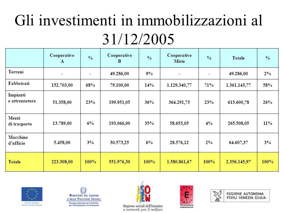 Gli investimenti in immobilizzazioni al 31/12/2005 Cooperative A % Cooperative B % Cooperative Miste %Totale% Terreni --49.286,009%--49.286,002% Fabbricati 152.703,0068%79.100,0014%1.129.340,7771%1.361.143,7758% Impianti e attrezzature 51.358,0023%199.951,0536%364.291,7323%615.600,7826% Mezzi di trasporto 13.789,006%193.066,0035%58.653,054%265.508,0511% Macchine d ufficio 5.458,003%30.573,256%28.576,122%64.607,373% Totale223.308,00100%551.976,30100%1.580.861,67100%2.356.145,97100%