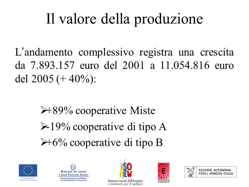 Il valore della produzione L andamento complessivo registra una crescita da 7.893.157 euro del 2001 a 11.054.816 euro del 2005 (+ 40%): +89% cooperative Miste -19% cooperative di tipo A +6% cooperative di tipo B