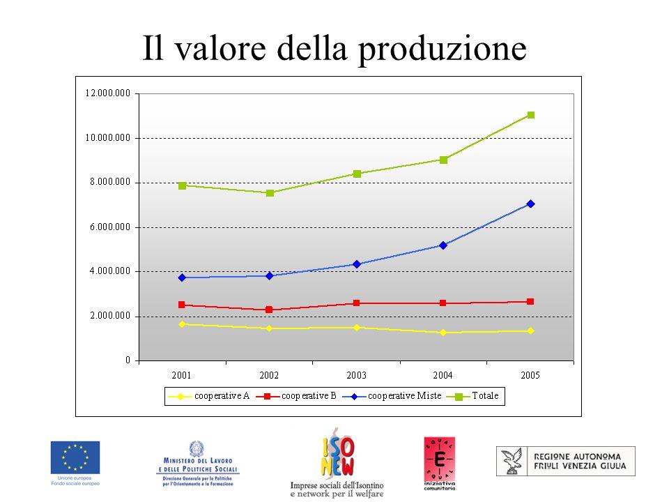 Il valore della produzione