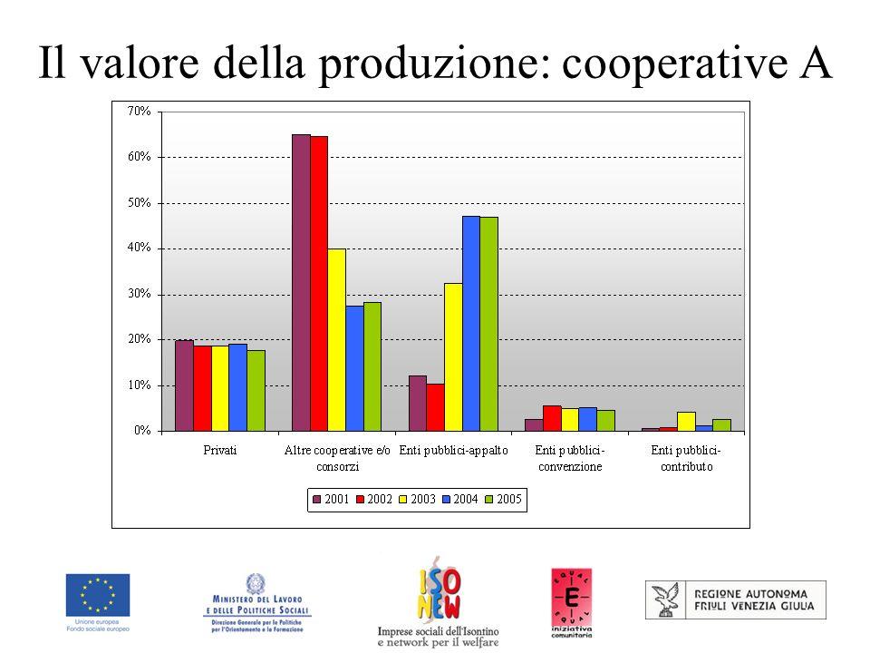 Il valore della produzione: cooperative A