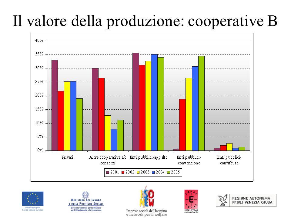Il valore della produzione: cooperative B