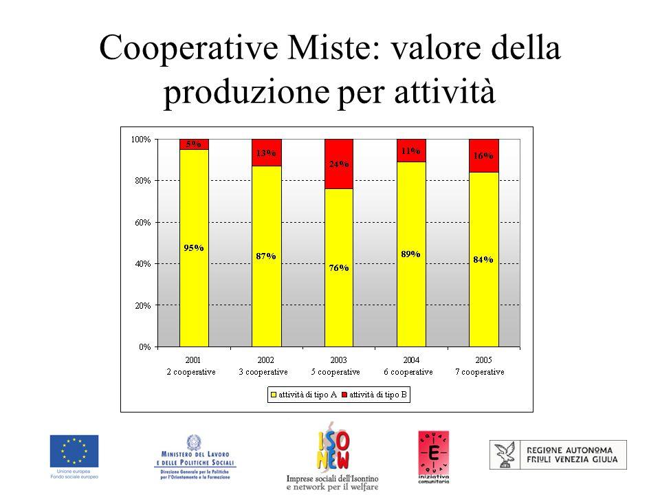 Cooperative Miste: valore della produzione per attività