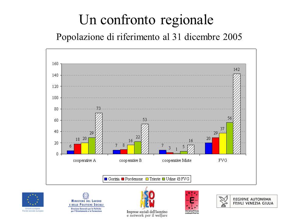 Un confronto regionale Popolazione di riferimento al 31 dicembre 2005