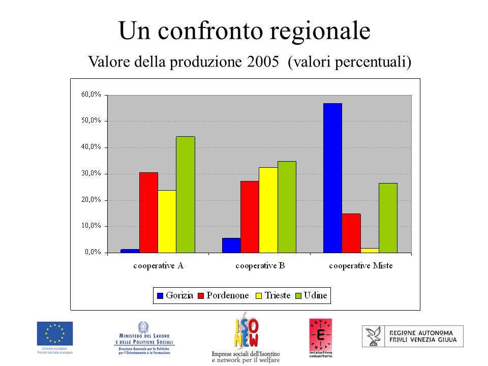 Un confronto regionale Valore della produzione 2005 (valori percentuali)