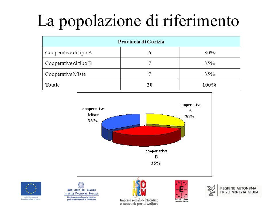 Un confronto regionale: alcuni profili al 31/12/2005 Fonti: Anagrafi comunali - dati Istat.