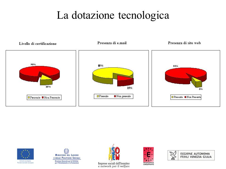La dotazione tecnologica Livello di certificazione Presenza di e.mail Presenza di sito web