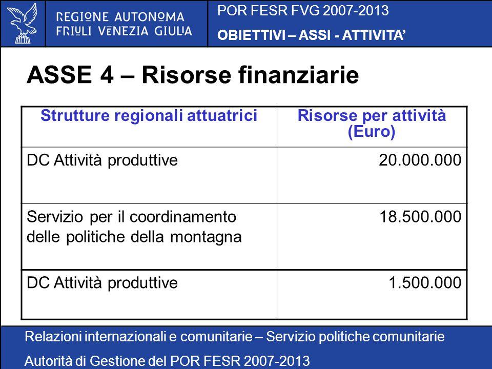 POR FESR FVG 2007-2013 OBIETTIVI – ASSI - ATTIVITA Relazioni internazionali e comunitarie – Servizio politiche comunitarie Autorità di Gestione del POR FESR 2007-2013 ASSE 4 – Risorse finanziarie Strutture regionali attuatriciRisorse per attività (Euro) DC Attività produttive20.000.000 Servizio per il coordinamento delle politiche della montagna 18.500.000 DC Attività produttive1.500.000