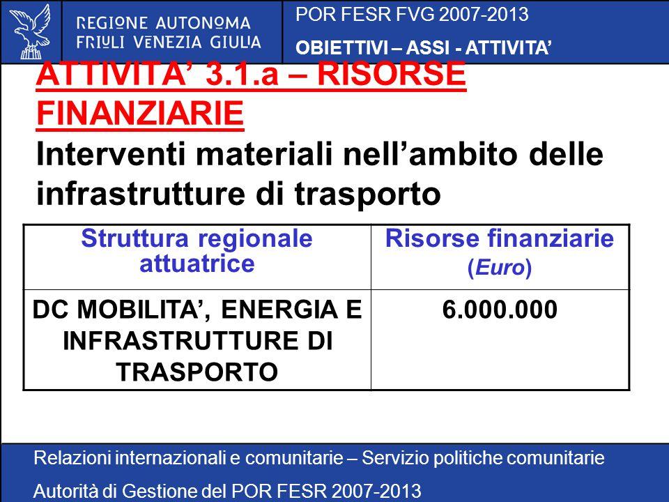 POR FESR FVG 2007-2013 OBIETTIVI – ASSI - ATTIVITA Relazioni internazionali e comunitarie – Servizio politiche comunitarie Autorità di Gestione del POR FESR 2007-2013 ATTIVITA 3.1.a – RISORSE FINANZIARIE Interventi materiali nellambito delle infrastrutture di trasporto Struttura regionale attuatrice Risorse finanziarie (Euro) DC MOBILITA, ENERGIA E INFRASTRUTTURE DI TRASPORTO 6.000.000