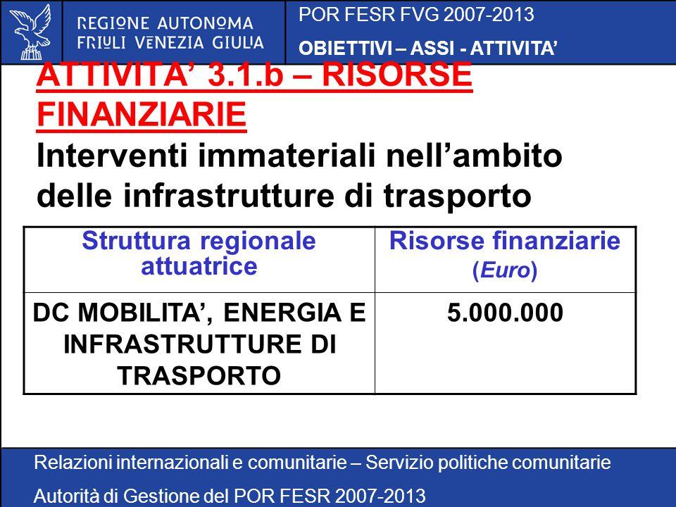 POR FESR FVG 2007-2013 OBIETTIVI – ASSI - ATTIVITA Relazioni internazionali e comunitarie – Servizio politiche comunitarie Autorità di Gestione del POR FESR 2007-2013 ATTIVITA 3.1.b – RISORSE FINANZIARIE Interventi immateriali nellambito delle infrastrutture di trasporto Struttura regionale attuatrice Risorse finanziarie (Euro) DC MOBILITA, ENERGIA E INFRASTRUTTURE DI TRASPORTO 5.000.000
