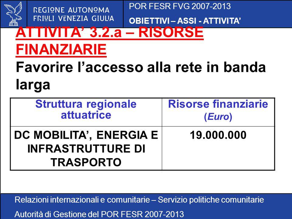 POR FESR FVG 2007-2013 OBIETTIVI – ASSI - ATTIVITA Relazioni internazionali e comunitarie – Servizio politiche comunitarie Autorità di Gestione del POR FESR 2007-2013 ATTIVITA 3.2.a – RISORSE FINANZIARIE Favorire laccesso alla rete in banda larga Struttura regionale attuatrice Risorse finanziarie (Euro) DC MOBILITA, ENERGIA E INFRASTRUTTURE DI TRASPORTO 19.000.000