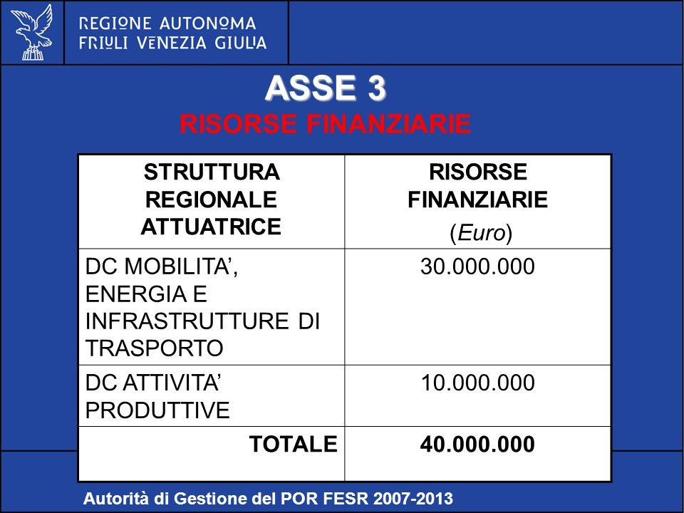 POR FESR FVG 2007-2013 ASSE 3 RISORSE FINANZIARIE Relazioni internazionali e comunitarie – Servizio politiche comunitarie Autorità di Gestione del POR FESR 2007-2013 STRUTTURA REGIONALE ATTUATRICE RISORSE FINANZIARIE (Euro) DC MOBILITA, ENERGIA E INFRASTRUTTURE DI TRASPORTO 30.000.000 DC ATTIVITA PRODUTTIVE 10.000.000 TOTALE40.000.000