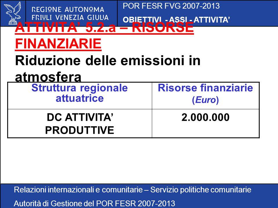 POR FESR FVG 2007-2013 OBIETTIVI - ASSI - ATTIVITA Relazioni internazionali e comunitarie – Servizio politiche comunitarie Autorità di Gestione del POR FESR 2007-2013 ATTIVITA 5.2.a – RISORSE FINANZIARIE Riduzione delle emissioni in atmosfera Struttura regionale attuatrice Risorse finanziarie (Euro) DC ATTIVITA PRODUTTIVE 2.000.000