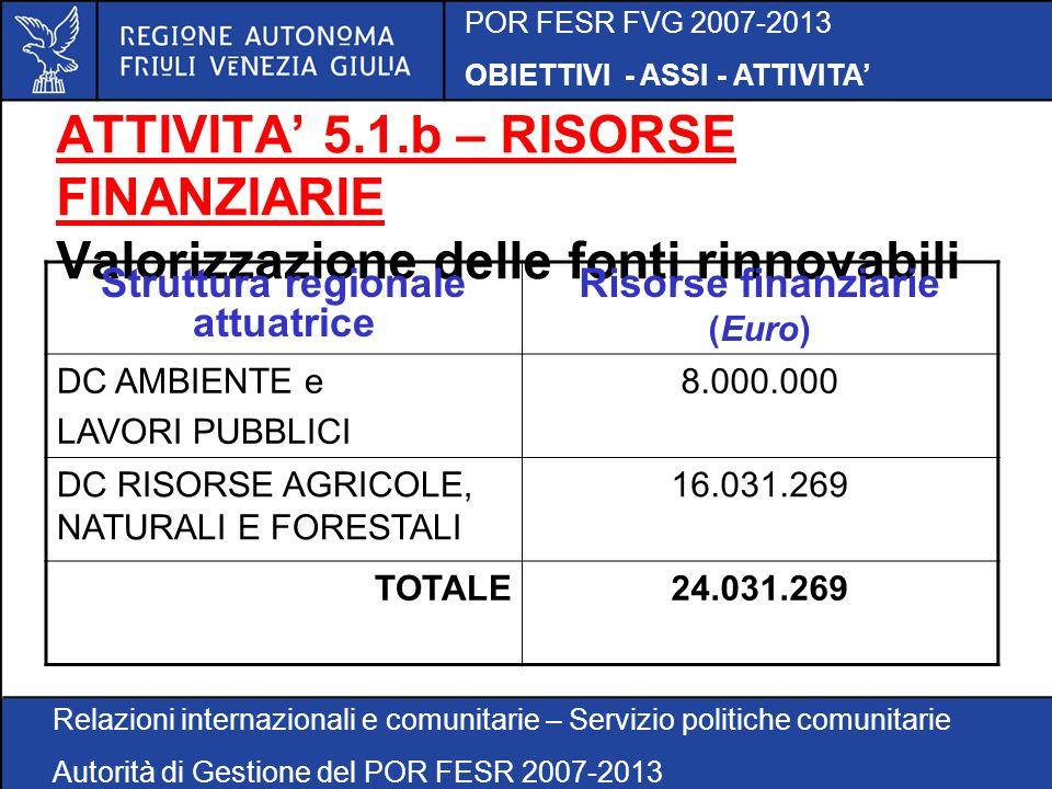 POR FESR FVG 2007-2013 OBIETTIVI - ASSI - ATTIVITA Relazioni internazionali e comunitarie – Servizio politiche comunitarie Autorità di Gestione del POR FESR 2007-2013 ATTIVITA 5.1.b – RISORSE FINANZIARIE Valorizzazione delle fonti rinnovabili Struttura regionale attuatrice Risorse finanziarie (Euro) DC AMBIENTE e LAVORI PUBBLICI 8.000.000 DC RISORSE AGRICOLE, NATURALI E FORESTALI 16.031.269 TOTALE24.031.269